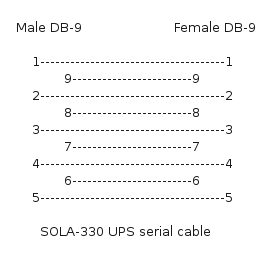 SOLA-330 cable